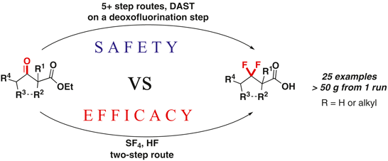 Semi-Industrial Fluorination of β-Keto Esters with SF4: Safety vs Efficacy
