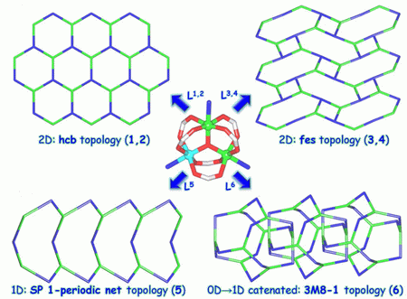 Heterometallic Coordination Polymers Assembled from Trigonal Trinuclear Fe2Ni-Pivalate Blocks and Polypyridine Spacers: Topological Diversity, Sorption, and Catalytic Properties