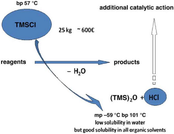 Organosilicon Compounds as Water Scavengers in Reactions of Carbonyl Compounds